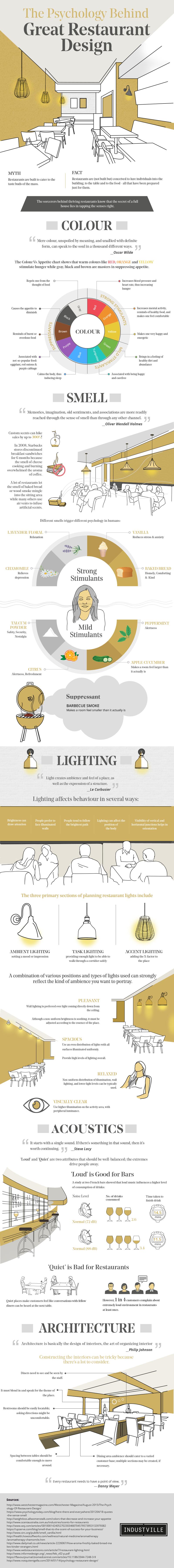 Gode råd: sådan indretter du restaurant, café eller bar - optimal indretning a restauranter - restaurant design